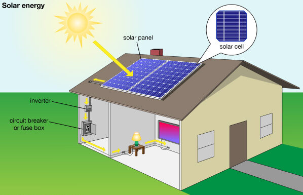 solar system course in lahore