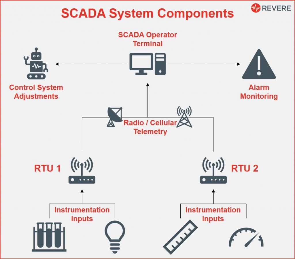 What is SCADA